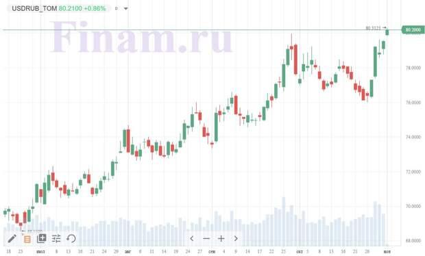 Слабая нефть увела рубль до 80 в паре с долларом