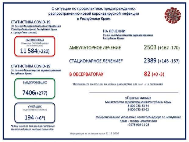 В Крыму еще 6 человек погибли от COVID-19