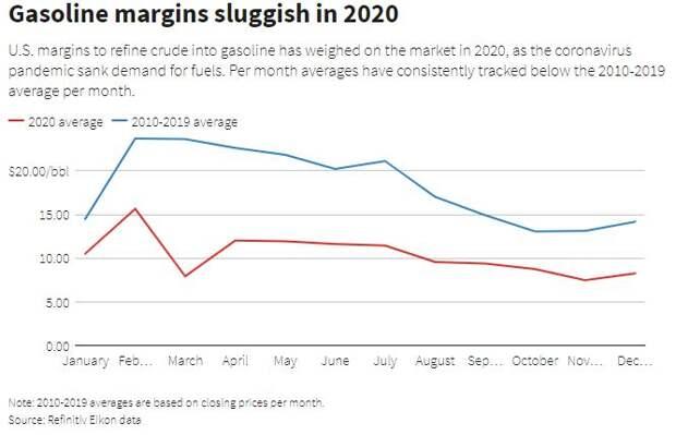 Снижающаяся маржа переработки нефти оказывает давление на рынок