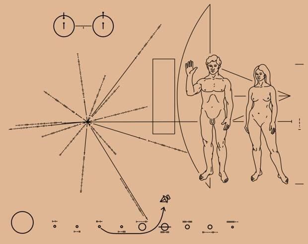 Послания инопланетянам на межзвёздных аппаратах