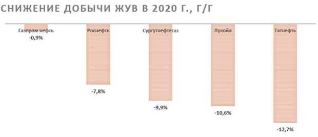 В 2020 году российские компании сократили добычу ЖУВ на 1-12,7%