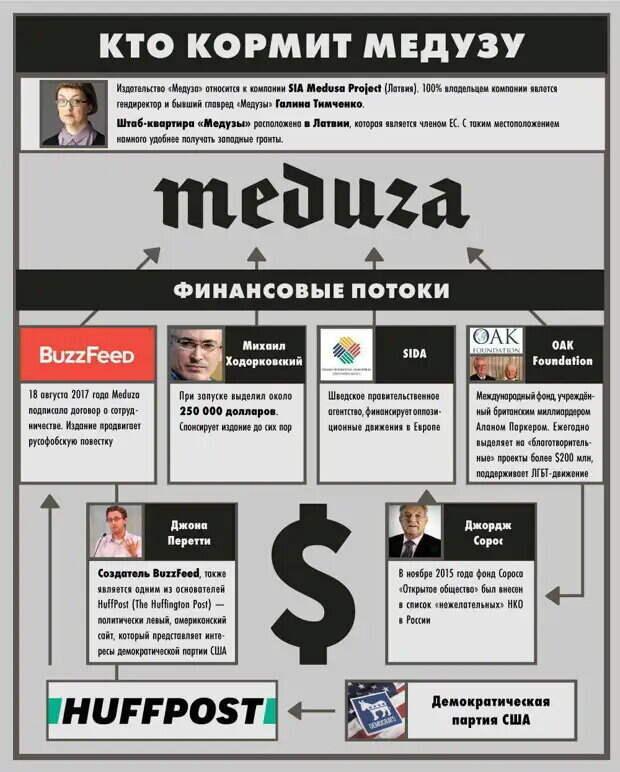 С сайта: https://s30228297841.mirtesen.ru/blog/43421260723/Konets-rusofobskoy-«Meduze»:-pochemu-zapadnyie-sponsoryi-bolshe-