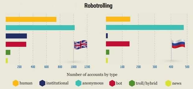 НАТО продвигает как «серьезную угрозу» русский роботроллинг в интернете