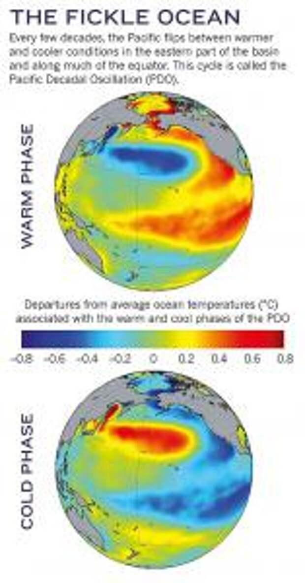 Изменение климата: дело о пропавшем тепле