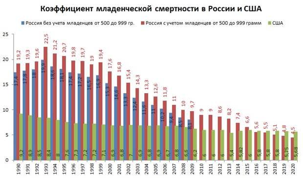 Младенческая смертность в России в сравнении с США, в 1961-2020 гг.
