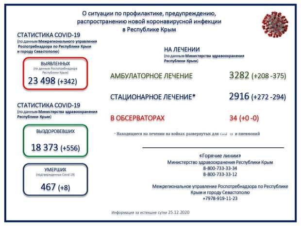 В Крыму ещё 8 человек скончались с коронавирусом