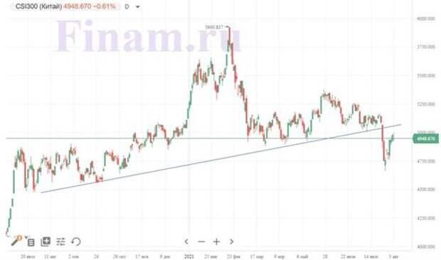 Российский рынок не показывает силы на противоречивом внешнем фоне