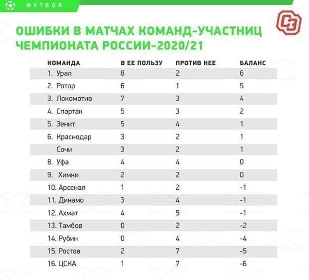 ЦСКА подшутил над судейскими ошибками, предложив сняться с чемпионата России