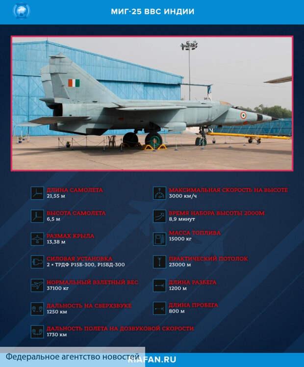 Military Watch: американские F-16 провалились в схватке с истребителями МиГ-25
