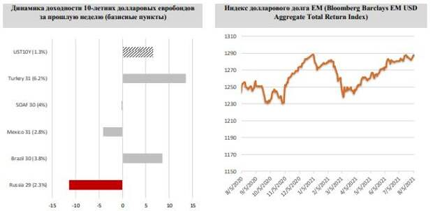 ФИНАМ: Еженедельный обзор: Позитив на рынке UST продолжается