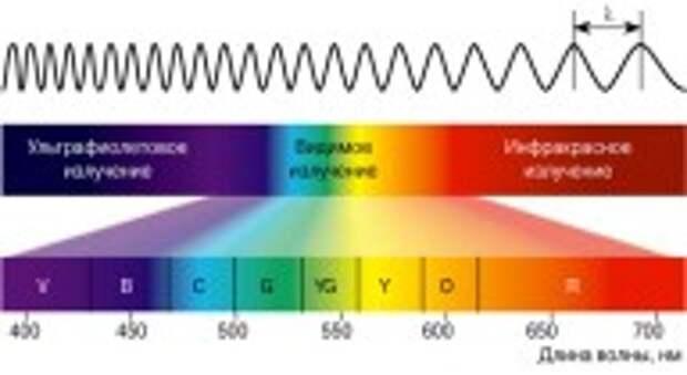 Как синий свет влияет на наше здоровье