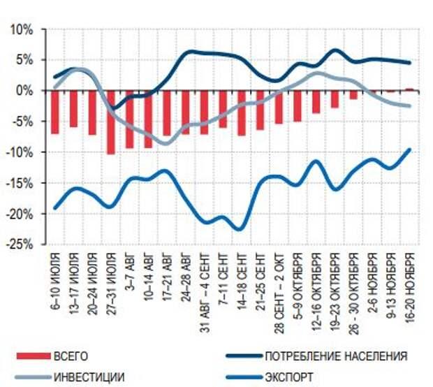 """Изменения финансовых потоков по отраслям, % от """"нормального"""" уровня"""