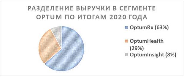 Разделение выручки в сегменте OPTUM по итогам 2020 года