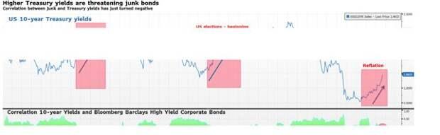 Saxo Bank: От рынка облигаций никуда не деться