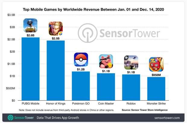 Рынок мобильных приложений в 2020 году