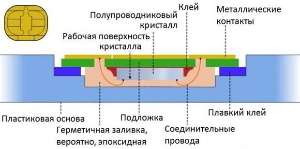 Иллюстрация с сайта https://dudom.ru/kompjutery/sim-karta-ustrojstvo-chipa/