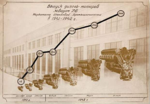 Танковый мотор В-2: модернизация и жизнь после войны