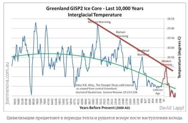 Великий солнечный минимум и падение империй: Надвигается великая катастрофа