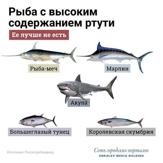 Такую рыбу лучше вообще не есть