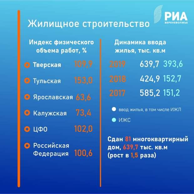 За год в Тверской области открыли две школы, две поликлиники и детский сад