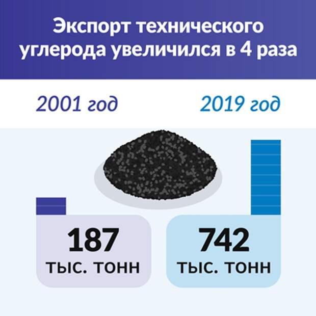 График экспорта углерода