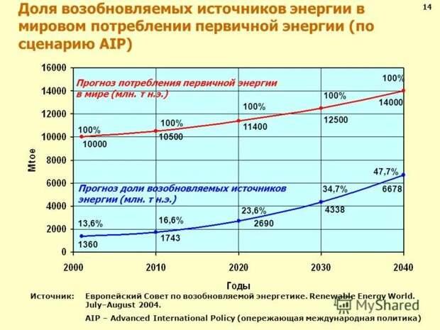 Великая депрессия русского народа. Причины и последствия
