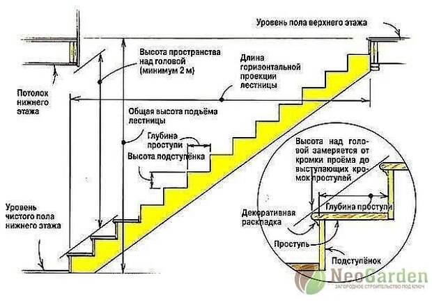 Полезные советы для строительства лестницы