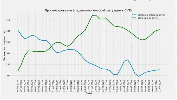 В Петербурге спрогнозировали пик смертей к концу июня