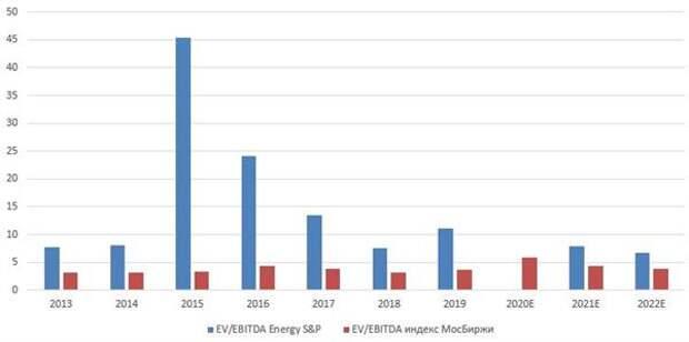 Динамика мультипликаторов индекса МосБиржи и нефтегазового индекса МосБиржи