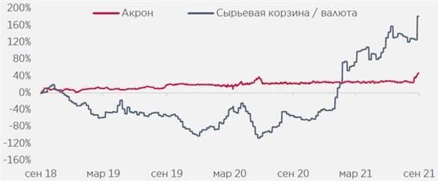 """Переход в непубличный статус для """"Акрона"""" более вероятен, чем размещение акций для повышения ликвидности"""