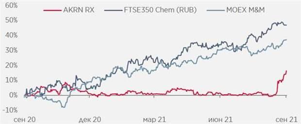 Акции Акрона отстали от индексов FTSE Chem и ММВБ Металлы и добыча