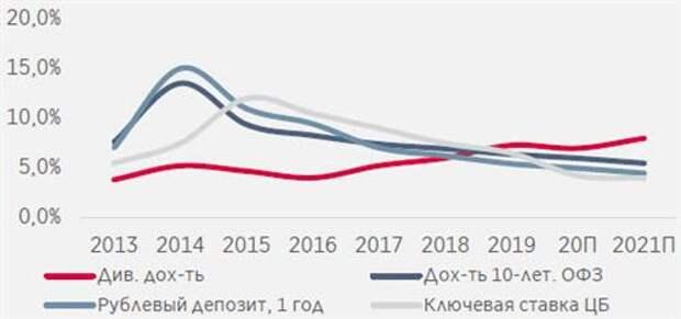Российские акции предлагают самую высокую дивидендную доходность среди крупных развитых и развивающихся рынков