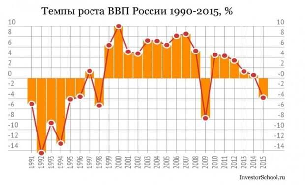 Крупнейшая диверсия США против России