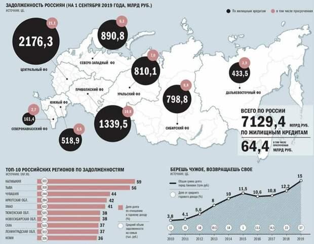 кредитный долг россиян