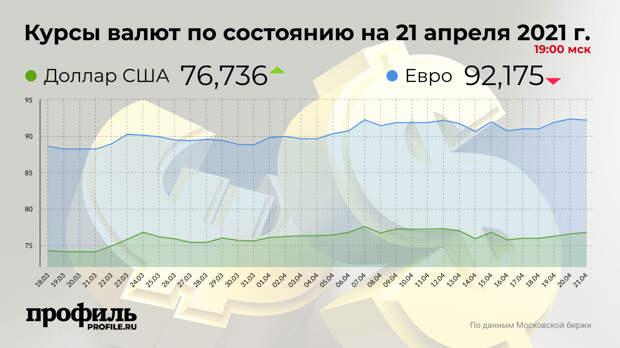 Доллар подорожал до 76,73 рубля