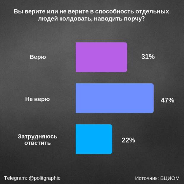В России процветает колдовство.