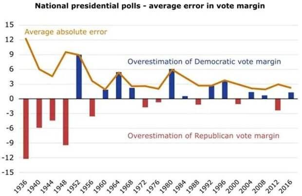 Национальные президентские опросы - средняя ошибка в голосовании