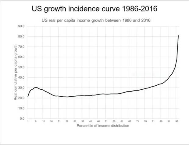 Рост реальных доходов на душу населения в США в период с 1986 по 2016 год