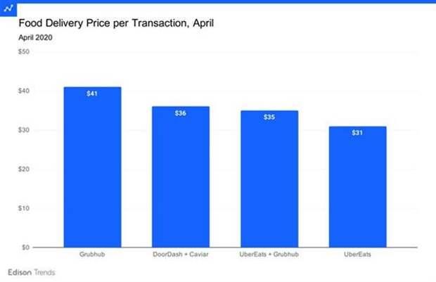 Средняя стоимость заказа Uber Eats
