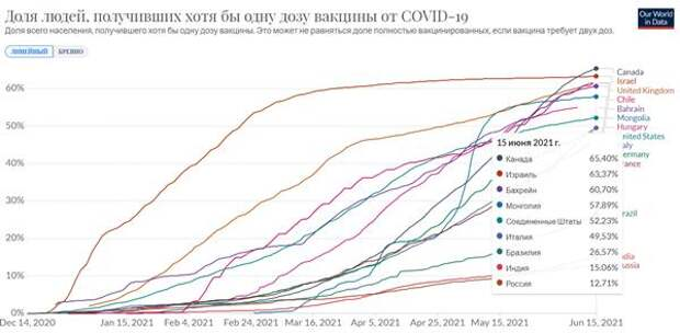 Пандемия COVID-19:В Москве ввели обязательную вакцинацию для ряда граждан