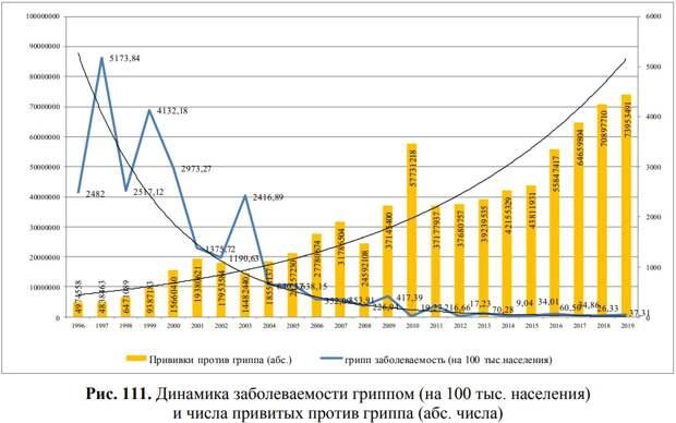 Победа Путина над гриппом, рост цен на еду и вред удалённого обучения