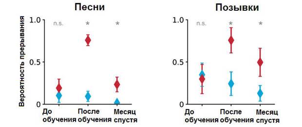 Рис. 7. Успешность распознавания «вознаграждаемых» и «невознаграждаемых» особей