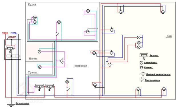 Основные принципы и правила составления схемы электропроводки