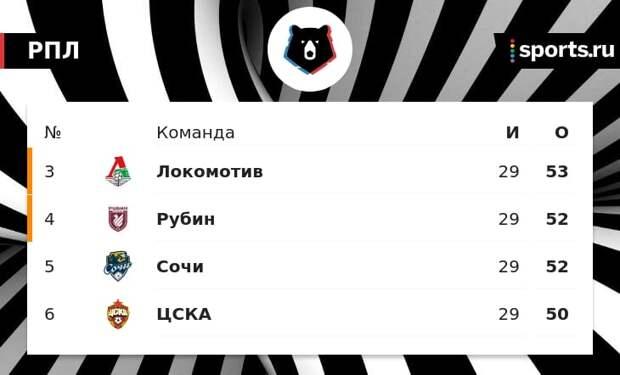 Валерий Газзаев: «Если ЦСКА не попадет в еврокубки, то этот сезон будет самым провальным»