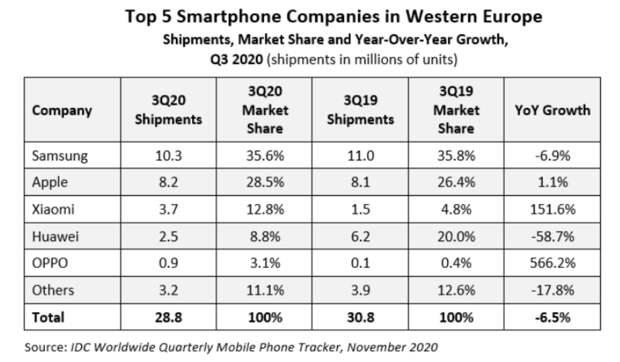 Huawei: падение с Олимпа