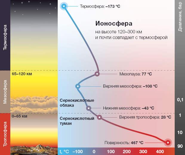 Планета Венера: возможный приют или ближайшая опасность