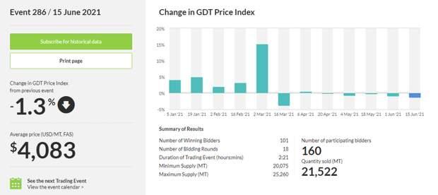 Новая Зеландия: итоги последнего аукциона GlobalDairyTrade по продаже молочной продукции