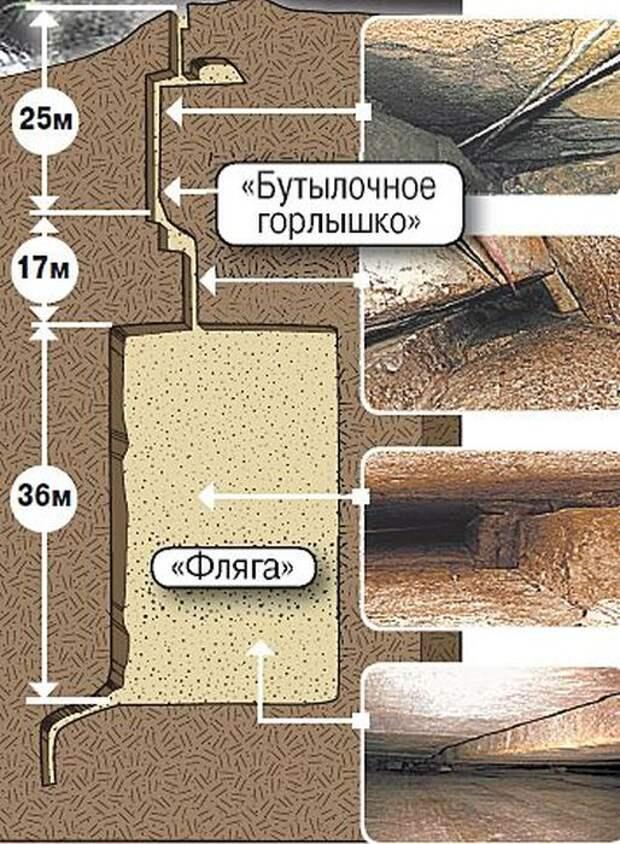 Наверное самая сенсационная находка российских ученых
