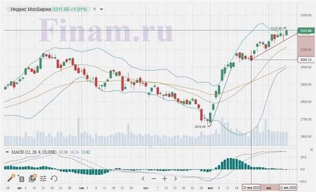 Старт торгов в России не должен преподнести особых сюрпризов