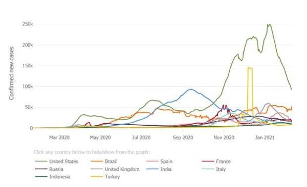 Коронавирус и финансовые рынки 12февраля:Тренд снижения заболеваемости COVID-19 в мире все отчетливее
